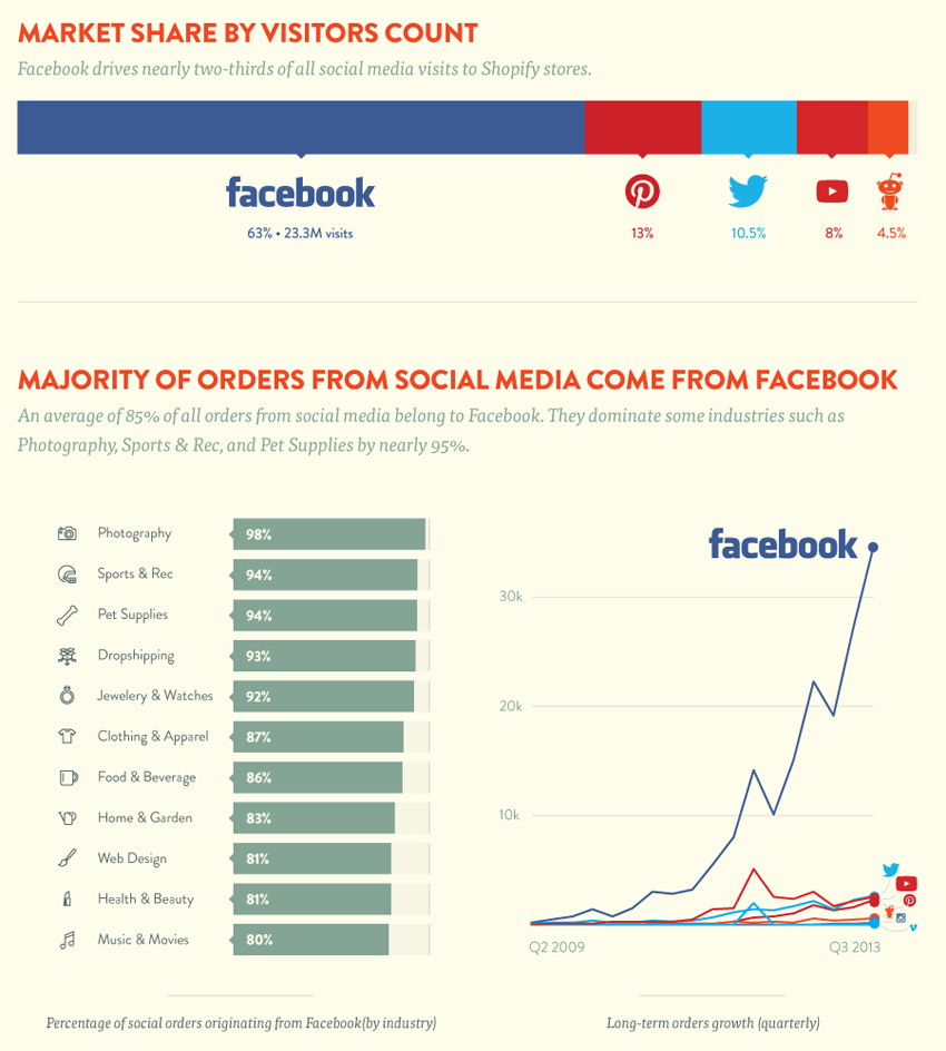 Social ecommerce sales infographic